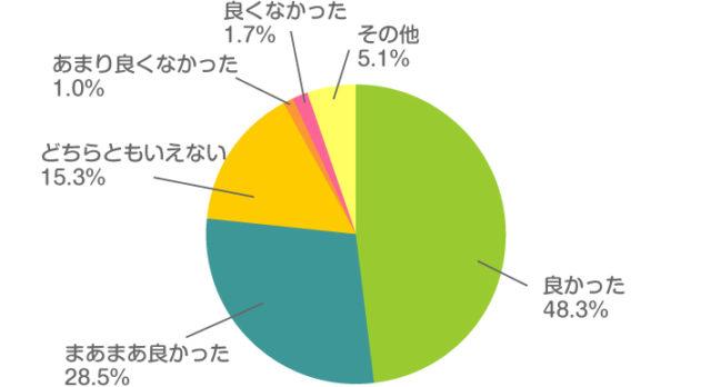 https://jp.moony.com/ja/tips/taiken29-01.html